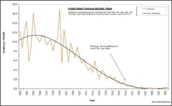 us-pertussis-t-1900-19671